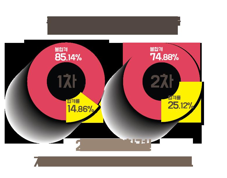 주택관리사 시험 전국평균 합격률