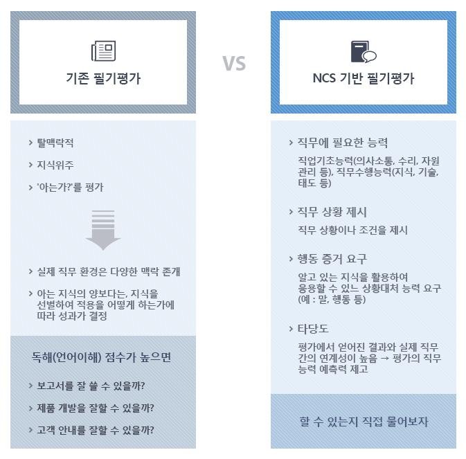 NCS기반 필기전형과 기존 필기전형과의 차이