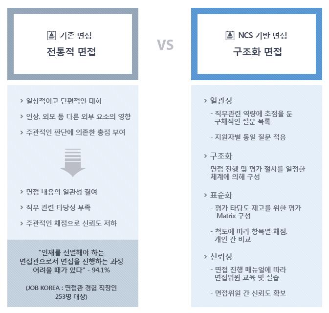 기존 면접과 NCS 면접과의 차이