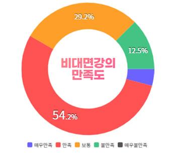 비대면강의만족도:매우만족4.1%/만족54.2%/보통29.2%/불만족12.5%/매우불만족0%