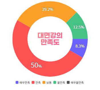 대면강의만족도:매우만족8.3%/만족50%/보통29.2%/불만족12.5%/매우불만족0%