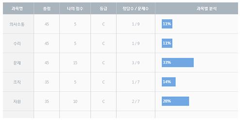 NCS직업기초능력 10개 영역을 중요도에 따라 각각의 배점을 달리하여 구성했습니다.